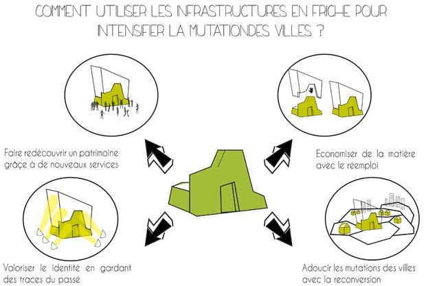 Le recyclage urbain : mode d'emploi. © Sandra Pelletier