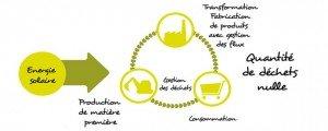 L'écologie industrielle