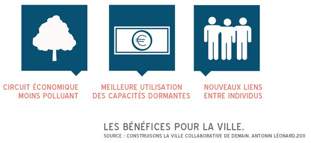La consommation collaborative, quels bénéfices pour la ville ? © Marion Boulay