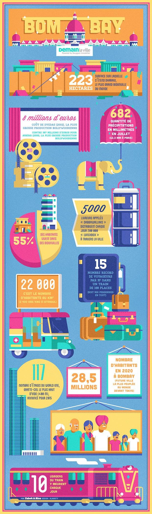 Infographie de Bombay