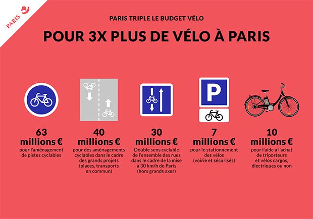 Plan vélo. Copyright : Mairie de Paris