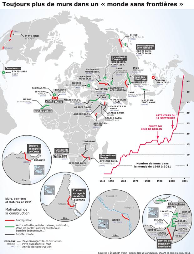 Carte des murs du monde en 2001. Source : Elisabeth Vallet, Claire Raoul Dandurand, UQAM et compilations