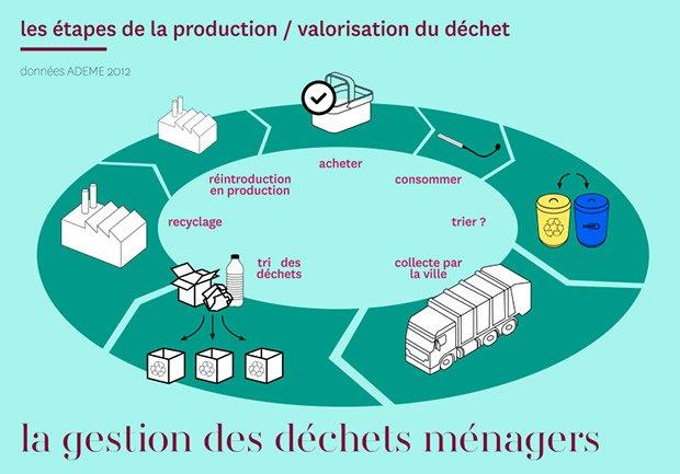 La valorisation des déchets ménagers : un processus à simplifier grâce au design © Marie-Anaïs Bluteau