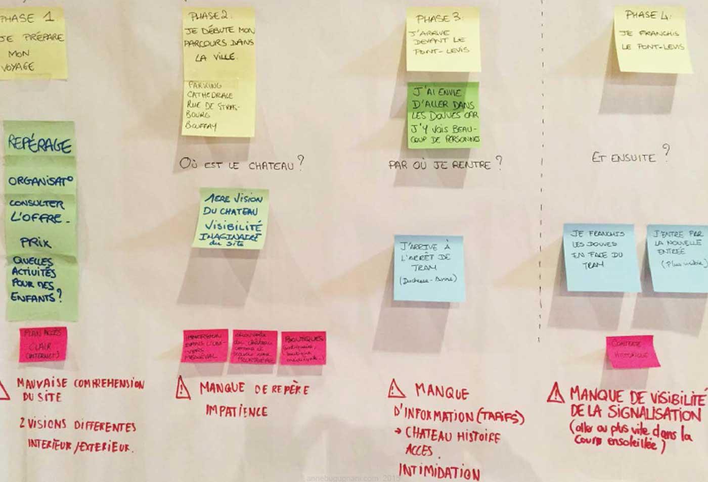 Observer, appréhender les différences, créer les conditions du dialogue : des atouts indispensables du designer pour renouveler la pratique de l'accessibilité (c) Anne Bugugnani