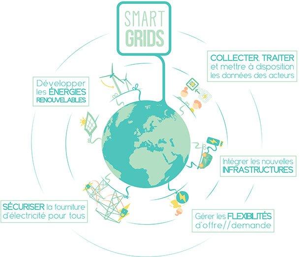 Les smartgrids : une technologie au service de notre environnement © Alexandra Abidji, d'après ERDF