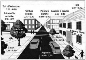 Source : Nasa - http://www.ghcc.msfc.nasa.gov/urban/urban_heat_island.html