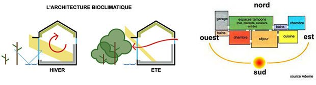 architecture bioclimatique qualite vie