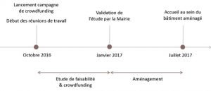 validation processus unity cube financement