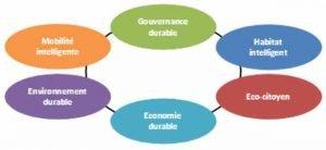 schema-smartcity-ville