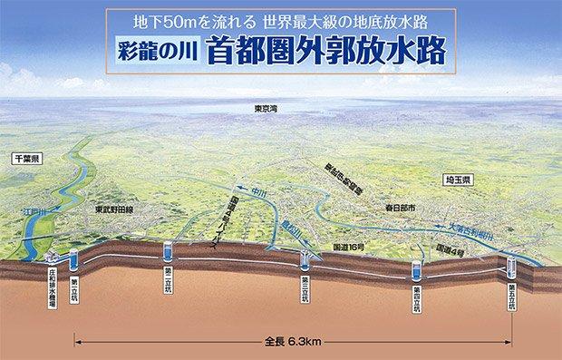 Schéma du complexe souterrain