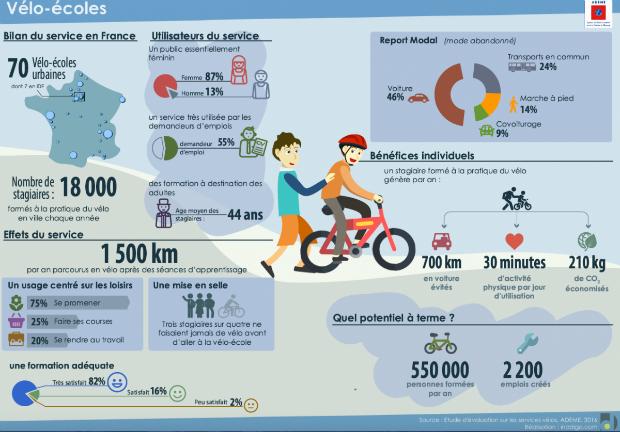 Les vélo-écoles en France
