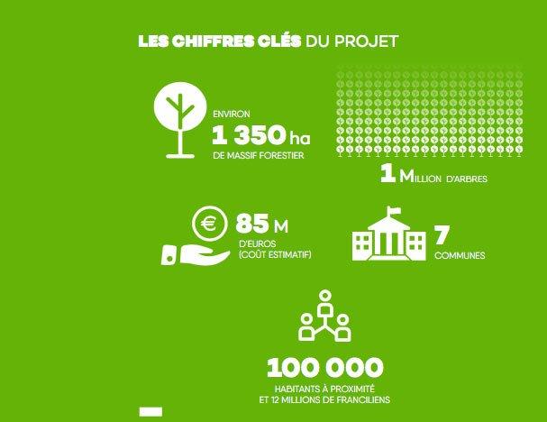illustration chiffres clés du projet
