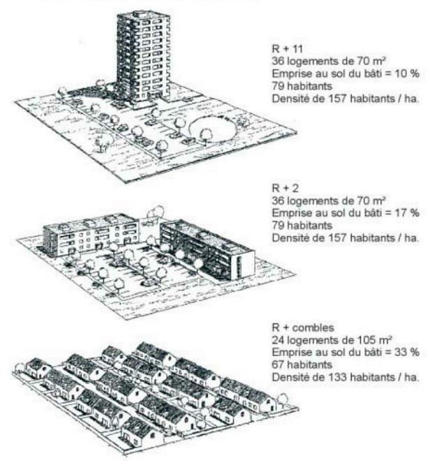 Pour une même surface et un même nombre de logements, la perception de la densité peut être perçue différemment.