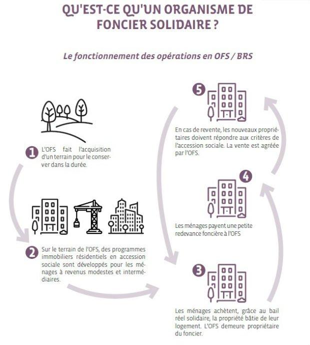 Le Bail réel solidaire (BRS)