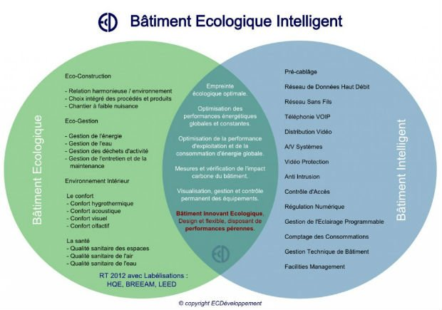 Schéma résumant la démarche du Bâtiment Ecologique Intelligent