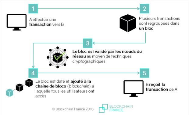 Fonctionnement schématique de la Blockchain