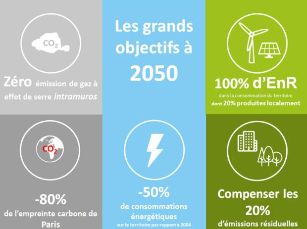 Résumé des objectifs de transition énergétique pour Paris d'ici 2050