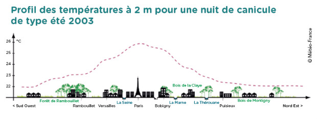 L'effet d'îlot de chaleur - Météo France
