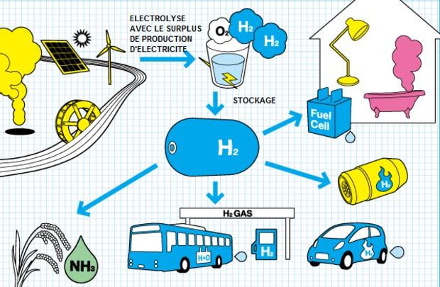 Vulgarisation de la production, du stockage et des usages de l'hydrogène