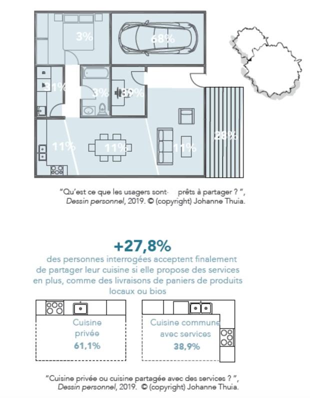 Economie de partage et habitat