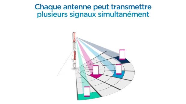 La 5G et la ville - Source : Bouygues Telecom