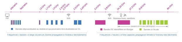 La 5G et la ville - Source : ANFR