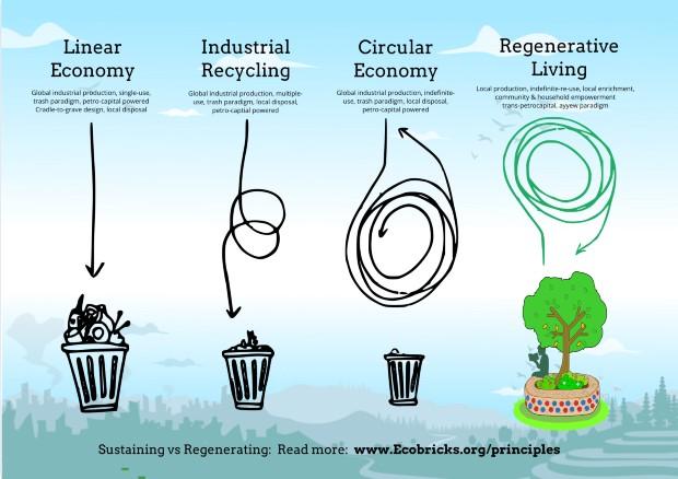 Exemple d'approche régénérative pour le cas du traitement des déchets - Source : ecobricks.org