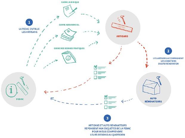 Description du fonctionnement de l'auto-rénovation avec l'intervention de la FEDAC ©ADEME