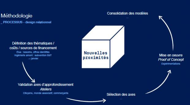 """Ici pas de modèle, mais un vrai """"design relationnel"""" qui permet de bâtir des services sur mesure avec des ambassadeurs des services (projet objectif rural réunissant la Poste, EDF, la chambre régionale de commerce et d'industrie et L'Ecole de design Nantes Atlantique)"""