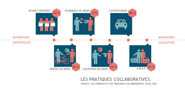 Les pratiques collaboratives se multiplient. © Marion Boulay
