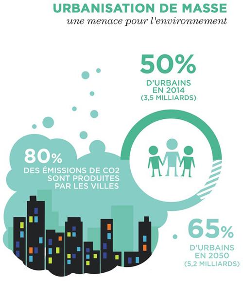 L'urbanisation de masse, une menace pour l'environnement