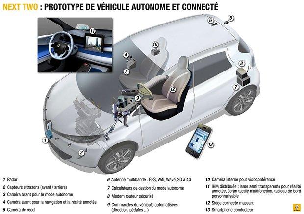 :  La voiture autonome de Renault ne pourra pas dépasser la vitesse de 30 km/h. Copyright : Renault