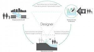 sensibiliser design ballandras eau