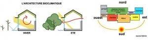 architecture bioclimatique qualite vie