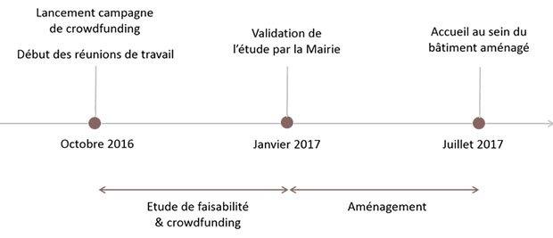 validation processus unity cube financement