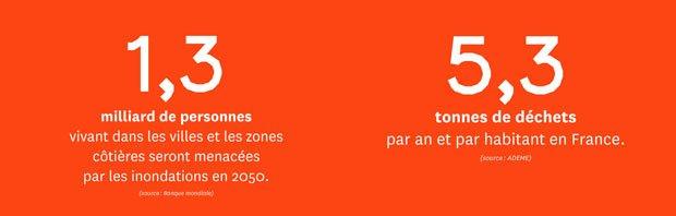 (source : Banque mondiale) et (source : ADEME)