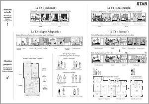 Deux types de logement à transformer selon un scénario préétabli, deux des innovations proposées par Beatriz Ramo dans une opération de 357 logements en cours d'étude à Ivry-sur-Seine. © STAR strategies + architecture