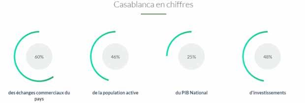 chiffres-casablanca-ville
