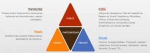 schema-smartcity-partenariat