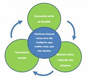 schema-smartcity-ville-demain