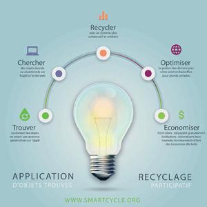 smart cycle application ecoresponsable