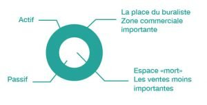 analyse existant arene batiment