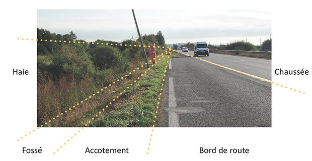 image des bords de route