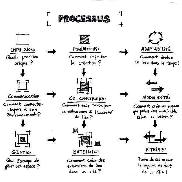 schéma expliquant le processus du designer