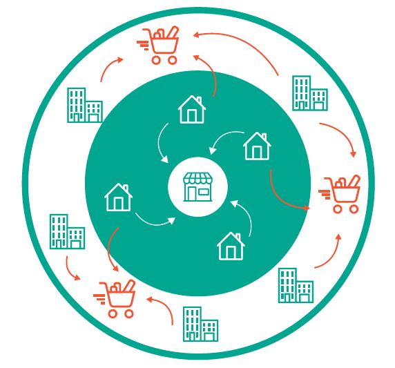 schéma du développement de la ville