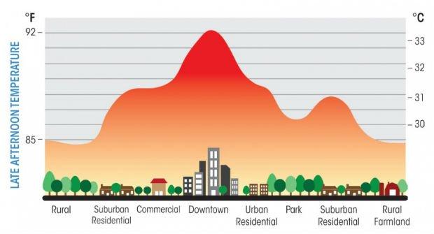 îlots de chaleur urbains