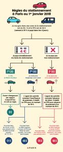 Infographie de la ville de Paris