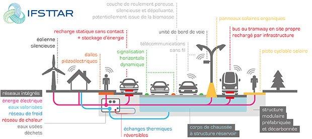 schéma de la route communicante