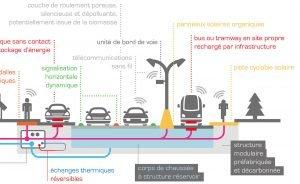 La route communicante de 5ème génération. Crédit : Ifsttar
