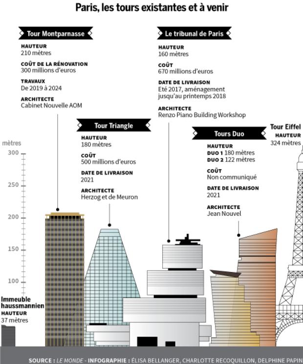 Fiches comparatives des hauteurs parisiennes